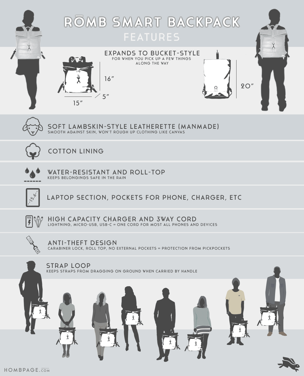 Romb Smart Backpack Features Infographic